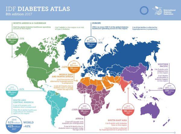 diabetes tipo 1 wereldwijd